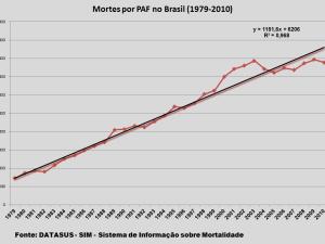 Mortes por PAF no Brasil (1979-2010)