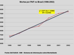 Mortes por PAF no Brasil (1996-2002)